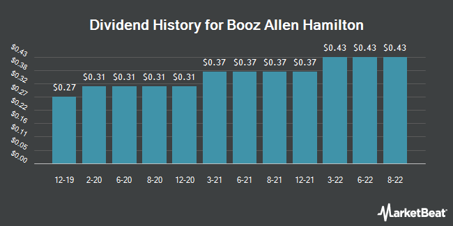 Dividend Payments by Quarter for Booz Allen Hamilton Holding Corporation (NYSE:BAH)