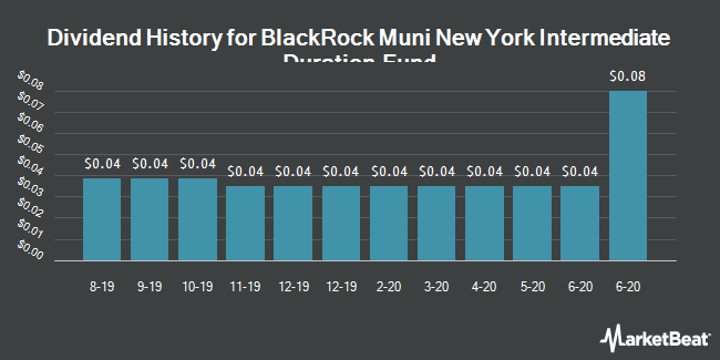 Dividend Payments by Quarter for Blackrock Muni New York Intermediate (NYSE:MNE)
