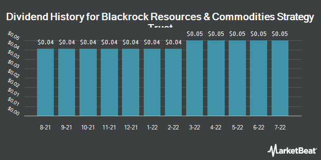 Dividend Payments by Quarter for BlackRock Resources and Commodities (NYSE:BCX)