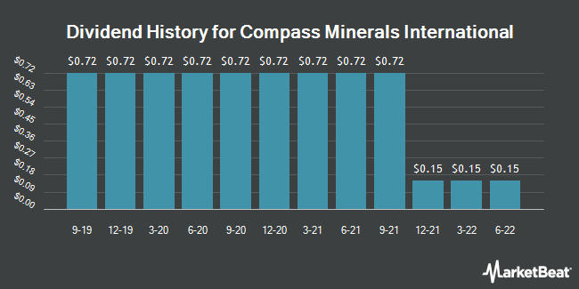 Dividend Payments by Quarter for Compass Minerals International (NYSE:CMP)