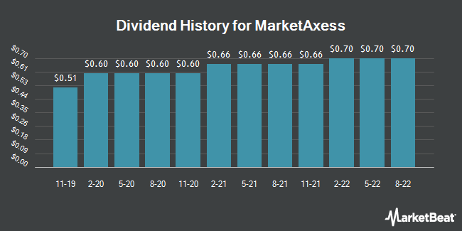 Dividend Payments by Quarter for MarketAxess (NASDAQ:MKTX)