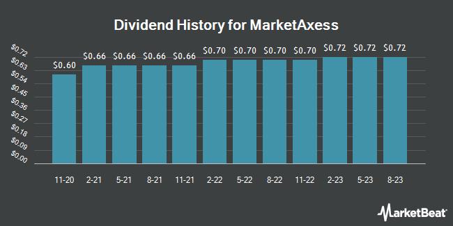 Dividend Payments by Quarter for MarketAxess (NASDAQ:MKTX)