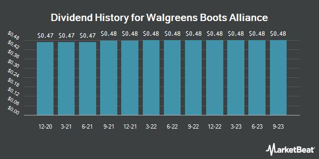 Dividend Payments by Quarter for Walgreens Boots Alliance (NASDAQ:WBA)