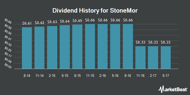 Dividend Payments by Quarter for StoneMor Partners (NYSE:STON)
