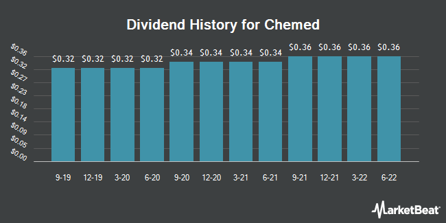 Dividend Payments by Quarter for Chemed (NYSE:CHE)