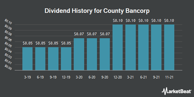 Dividend Payments by Quarter for County Bancorp (NASDAQ:ICBK)