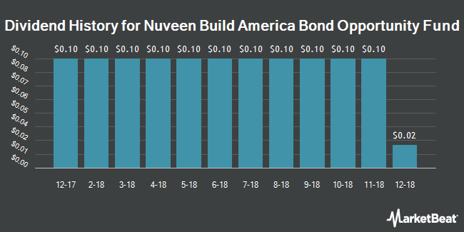 Dividend Payments by Quarter for Nuveen Build America Bond Opp Fund (NYSE:NBD)