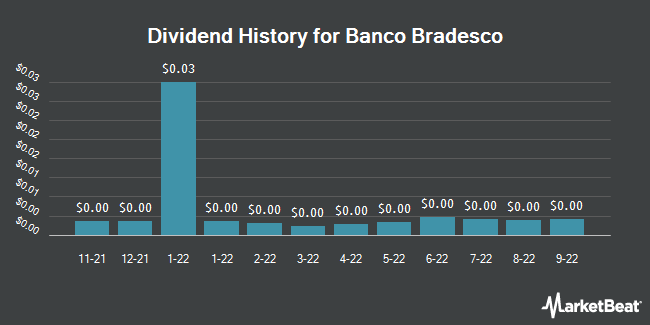 Dividend Payments by Quarter for Banco Bradesco (NYSE:BBDO)
