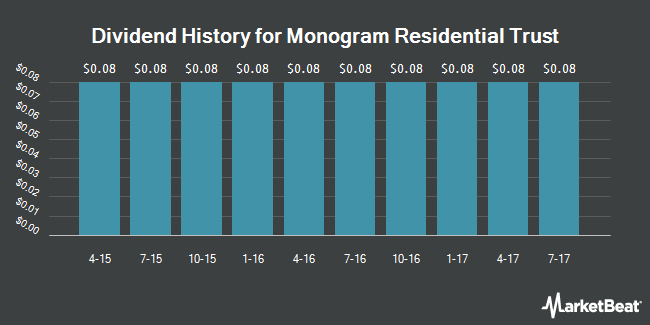 Dividend Payments by Quarter for Monogram Residential Trust (NYSE:MORE)