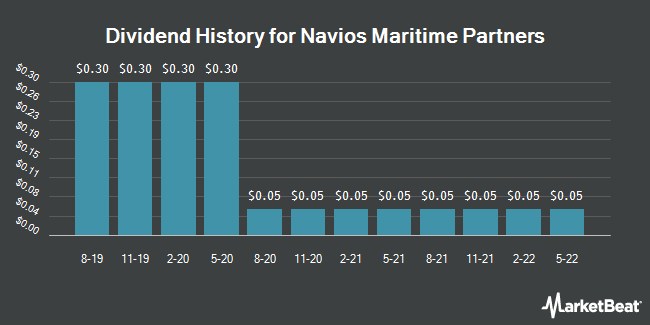 Dividend Payments by Quarter for Navios Maritime Partners (NYSE:NMM)
