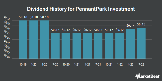 Dividend Payments by Quarter for PennantPark Investment (NASDAQ:PNNT)