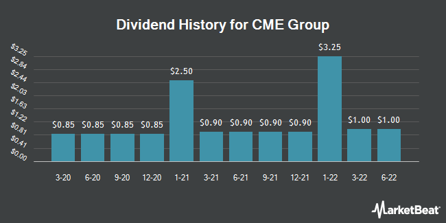 Dividend Payments by Quarter for CME Group (NASDAQ:CME)