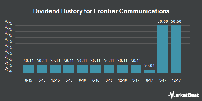 Dividend Payments by Quarter for Frontier Communications (NASDAQ:FTR)