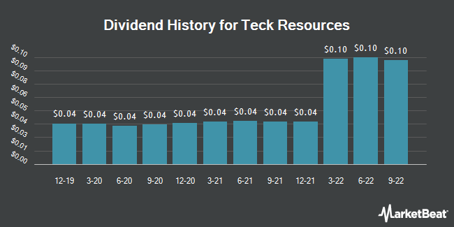 Dividend Payments by Quarter for Teck Resources (NYSE:TECK)