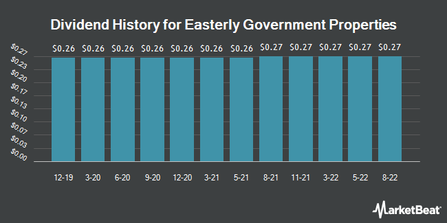 Dividend Payments by Quarter for Easterly Government Properties (NYSE:DEA)
