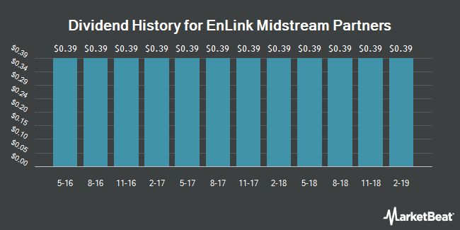Dividend Payments by Quarter for EnLink Midstream Partners (NYSE:ENLK)