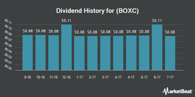 Dividend Payments by Quarter for Brookfield Canada Office Properties (NYSE:BOXC)