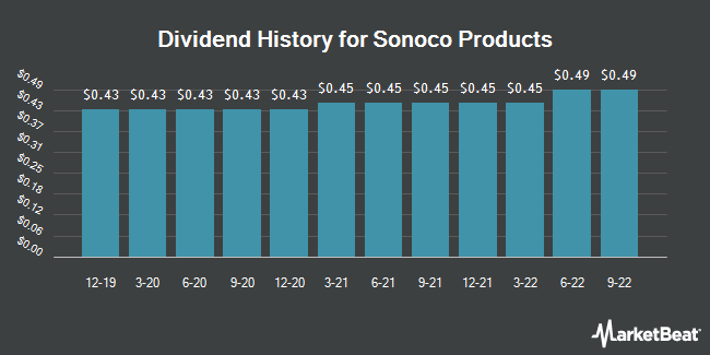 Dividend Payments by Quarter for Sonoco (NYSE:SON)