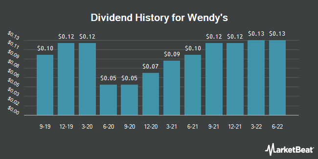Dividend Payments by Quarter for Wendy`s (NASDAQ:WEN)