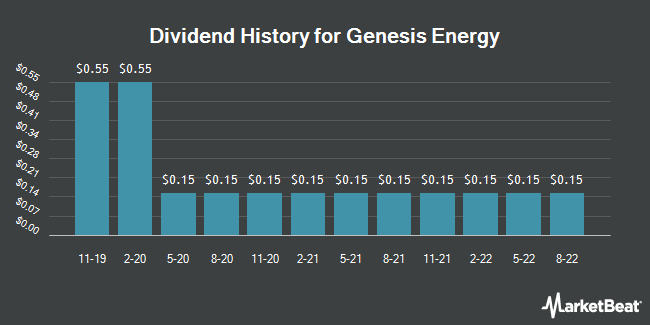 Dividend Payments by Quarter for Genesis Energy (NYSE:GEL)
