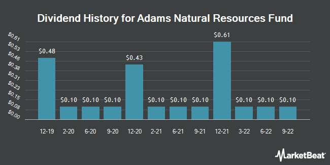 Dividend Payments by Quarter for Adams Natural Resources Fund (NYSE:PEO)