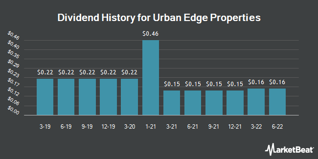 Dividend Payments by Quarter for Urban Edge Properties (NYSE:UE)