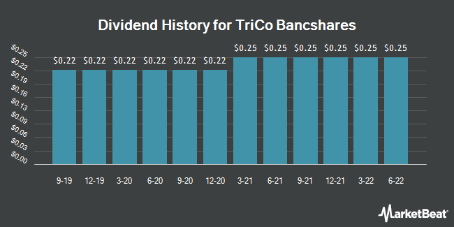 Dividend Payments by Quarter for TriCo Bancshares (NASDAQ:TCBK)