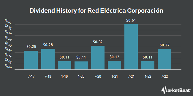 Dividend Payments by Quarter for Red Electrica (OTCMKTS:RDEIY)