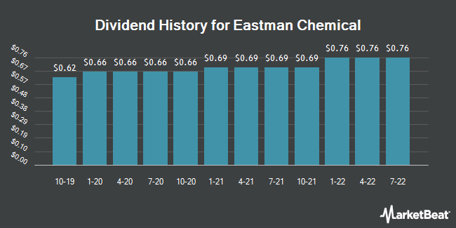 Dividend Payments by Quarter for Eastman Chemical (NYSE:EMN)