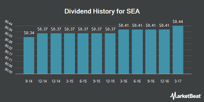 Dividend Payments by Quarter for SEA (NYSE:SE)