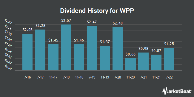 Dividend Payments by Quarter for WPP plc American Depositary Shares (NYSE:WPP)