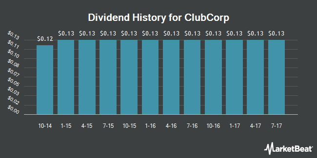Dividend Payments by Quarter for ClubCorp (NYSE:MYCC)