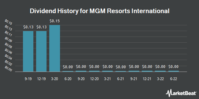 Dividend Payments by Quarter for MGM Resorts International (NYSE:MGM)