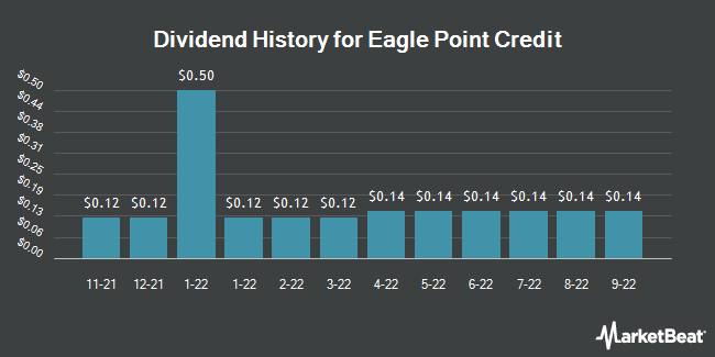 Dividend Payments by Quarter for EAGLE POINT CR/COM (NYSE:ECC)