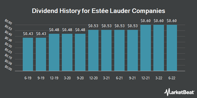 Dividend Payments by Quarter for Est�e Lauder Companies (NYSE:EL)