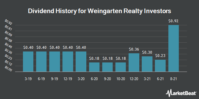 Dividend Payments by Quarter for Weingarten Realty (NYSE:WRI)