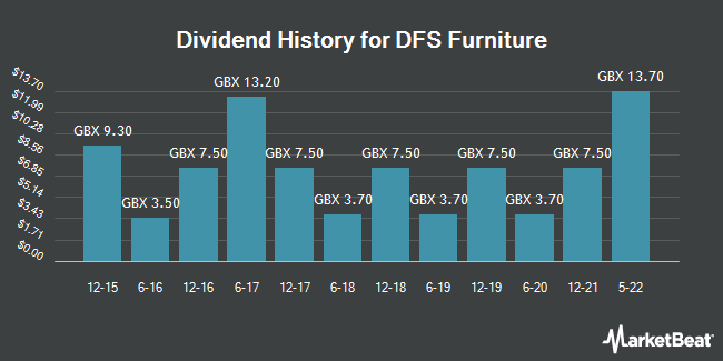 Dividend Payments by Quarter for DFS Furniture (LON:DFS)