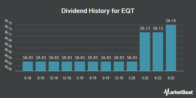 Dividend Payments by Quarter for EQT (NYSE:EQT)