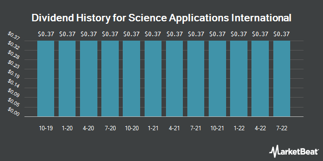 Dividend Payments by Quarter for Science Applications International (NYSE:SAIC)
