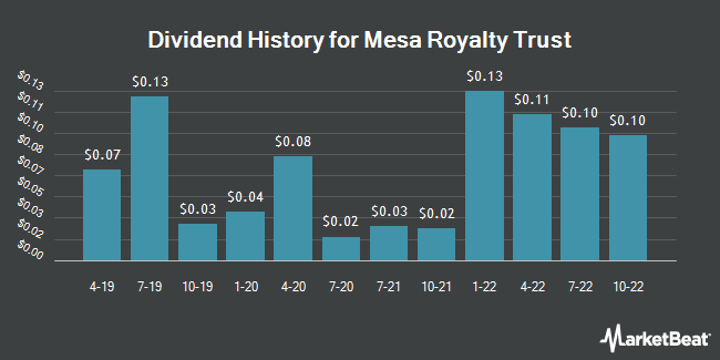 Dividend Payments by Quarter for Mesa Royalty Trust (NYSE:MTR)