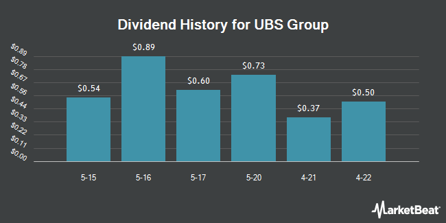 Dividend Payments by Quarter for UBS (NYSE:UBS)
