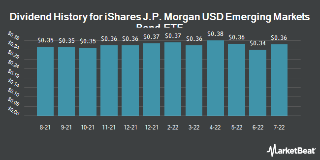 Dividend Payments by Quarter for iShares JPMorgan USD Emer Mkt Bnd Fd ETF (NASDAQ:EMB)