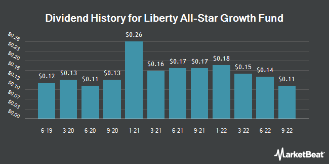 Dividend Payments by Quarter for Liberty All-Star Growth Fund (NYSE:ASG)