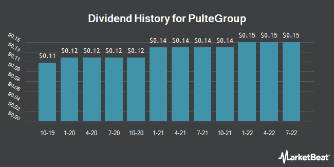 Dividend Payments by Quarter for PulteGroup (NYSE:PHM)