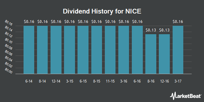 Dividend Payments by Quarter for Nice (NASDAQ:NICE)