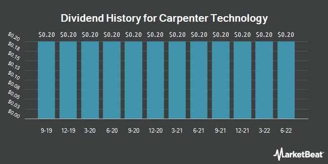 Dividend Payments by Quarter for Carpenter Technology (NYSE:CRS)