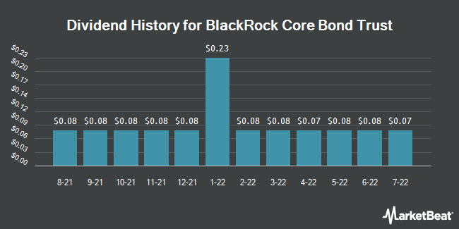 Dividend Payments by Quarter for Blackrock Core Bond Trust (NYSE:BHK)