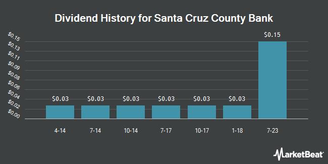 Dividend Payments by Quarter for Santa Cruz County Bank (OTCMKTS:SCZC)