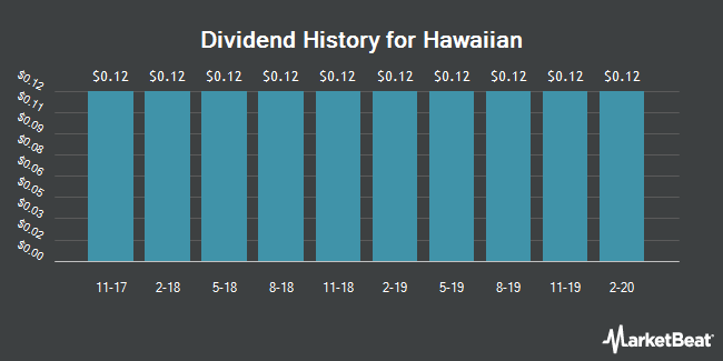 Dividend Payments by Quarter for Hawaiian (NASDAQ:HA)