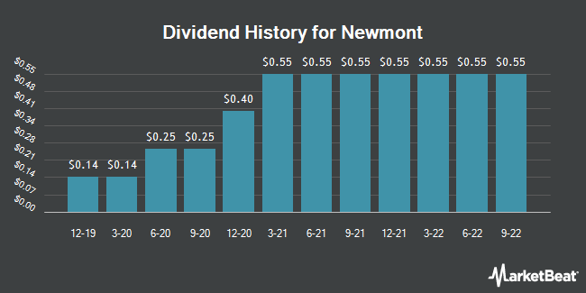 Dividend Payments by Quarter for Newmont Mining (NYSE:NEM)